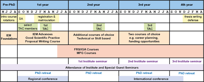 This diagram summarizes the various offerings for IMPRS-IEM students. Yellow - prePhD phase and University interactions; Green - Thesis Advisory Committee (TACs); Orange - mandatory IMPRS-MCB curriculum; Red - University requirements; Pink - Language classes; Purple - Institute Seminars; Blue - PhD retreat and conferencesNote: The graphic shows the timeline for a fall start date. Students accepted in 2020 will begin their thesis in May 2020 and the courses will shift accordingly.