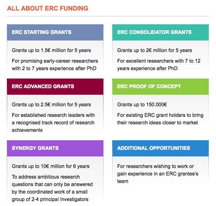 All about the ERC funding scheme.